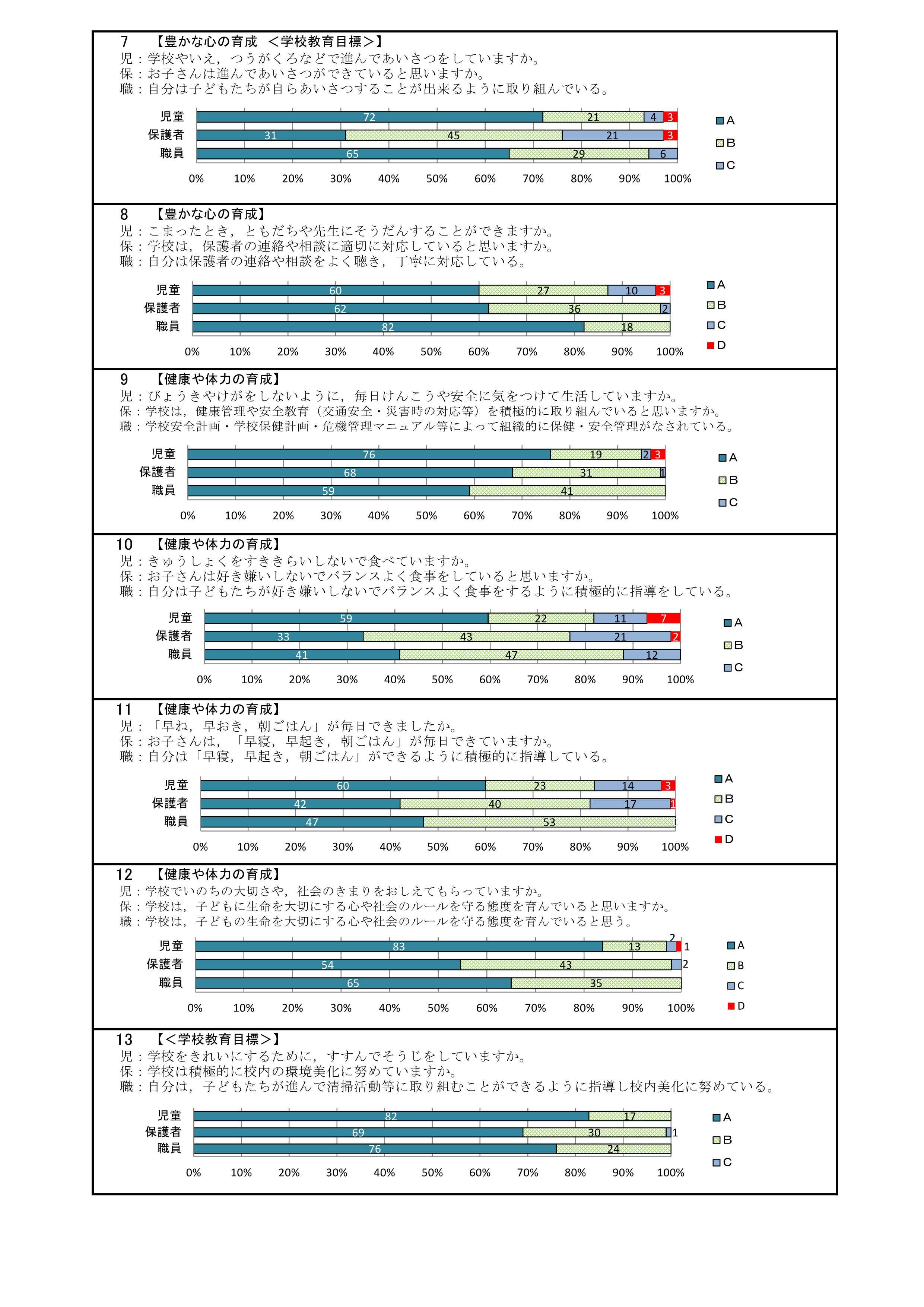 H31潮来小学校評価 全集計・グラフ_前期_2