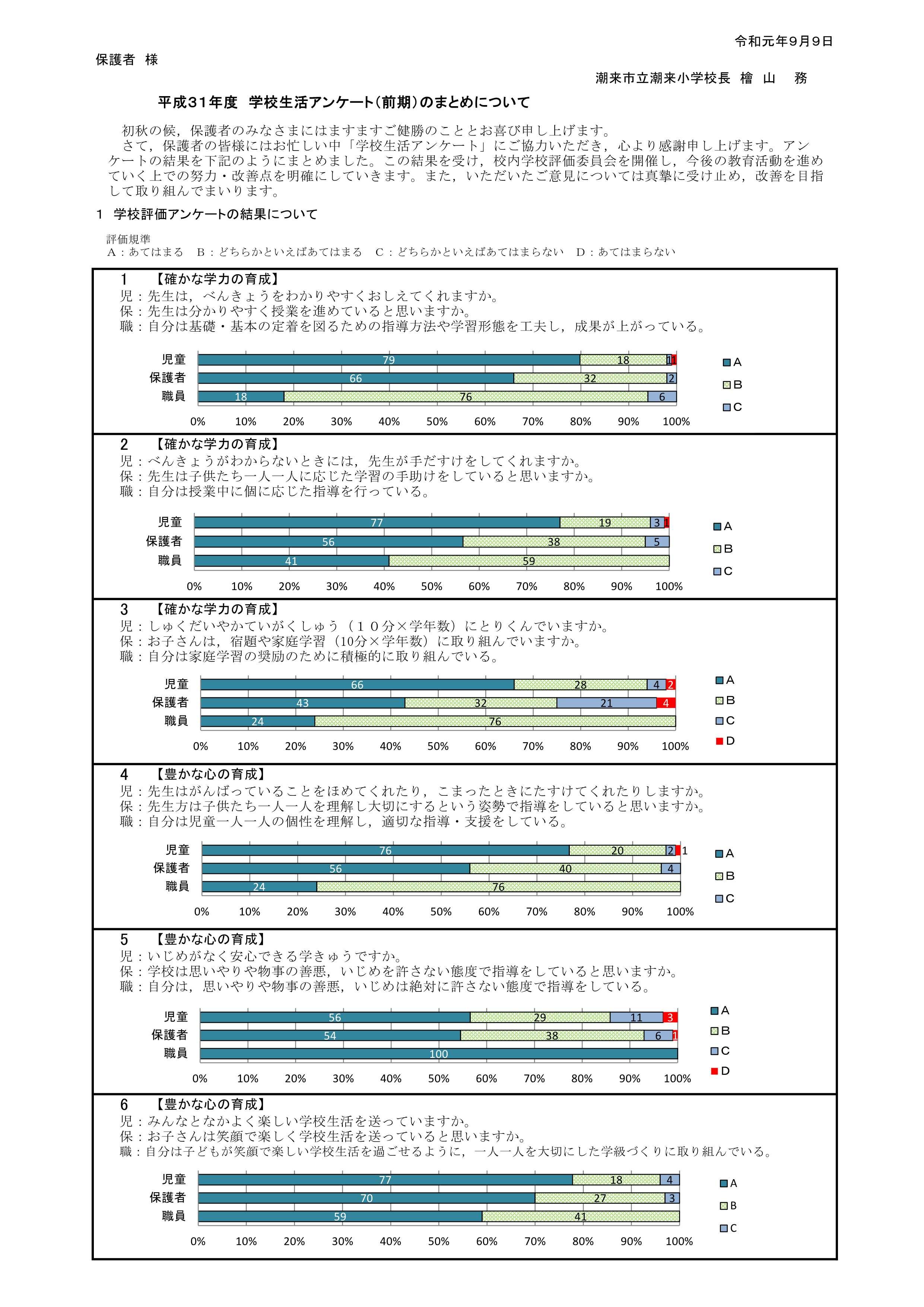H31潮来小学校評価 全集計・グラフ_前期_1