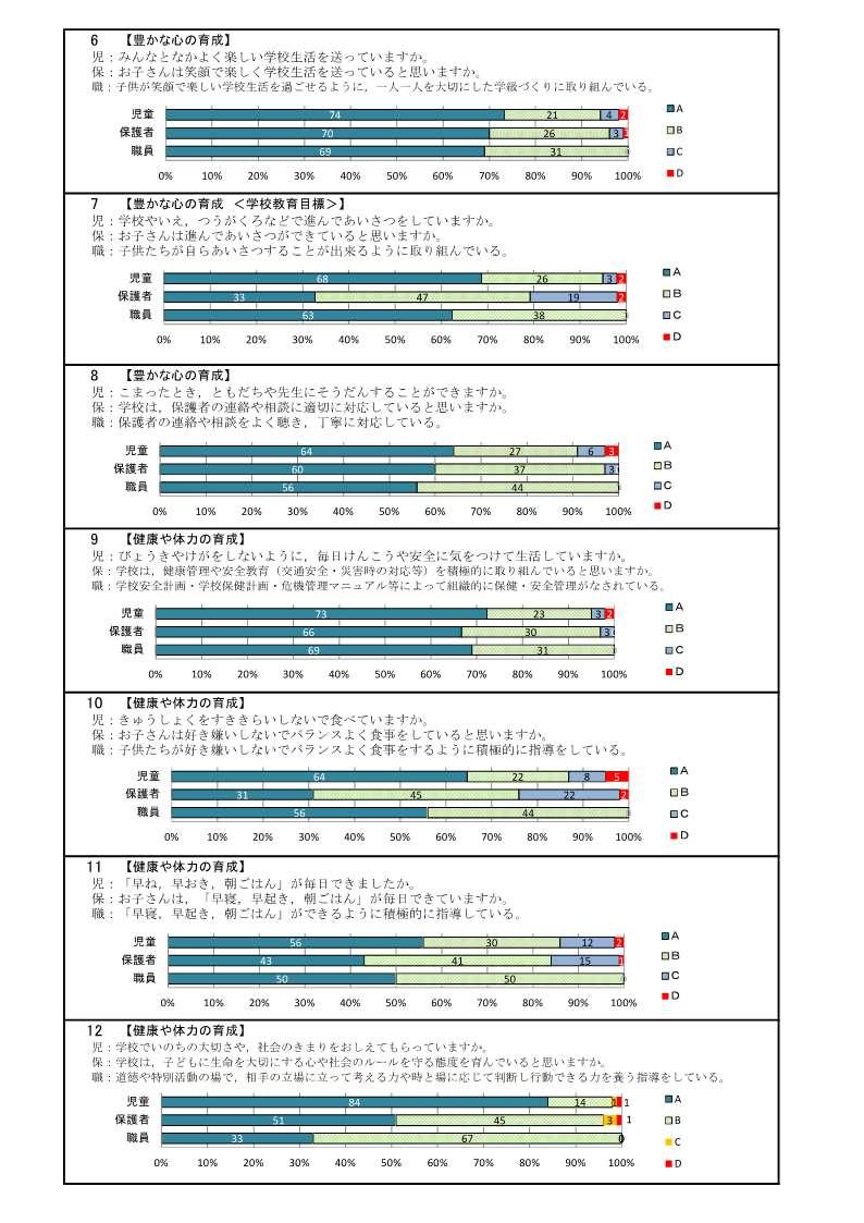 H30潮来小学校評価 全集計・グラフ_前期_2