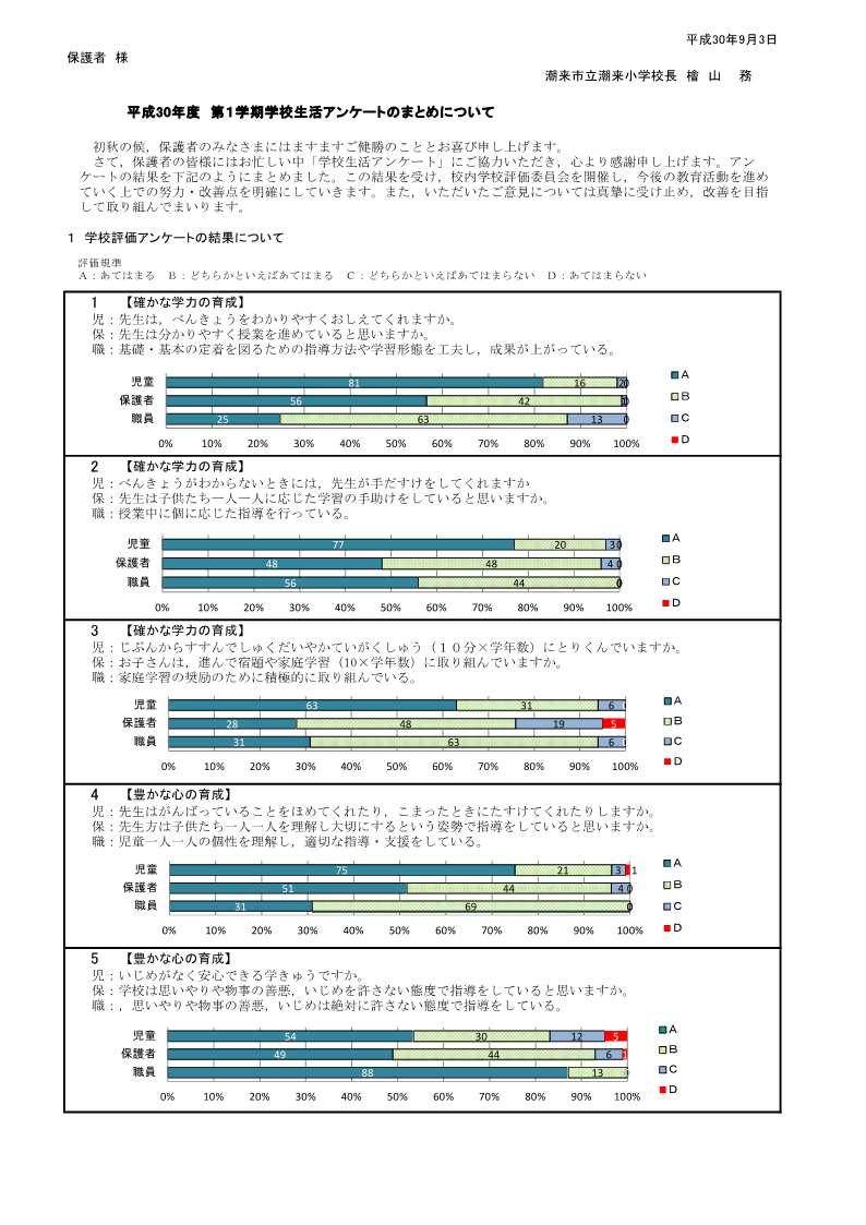 H30潮来小学校評価 全集計・グラフ_前期_1