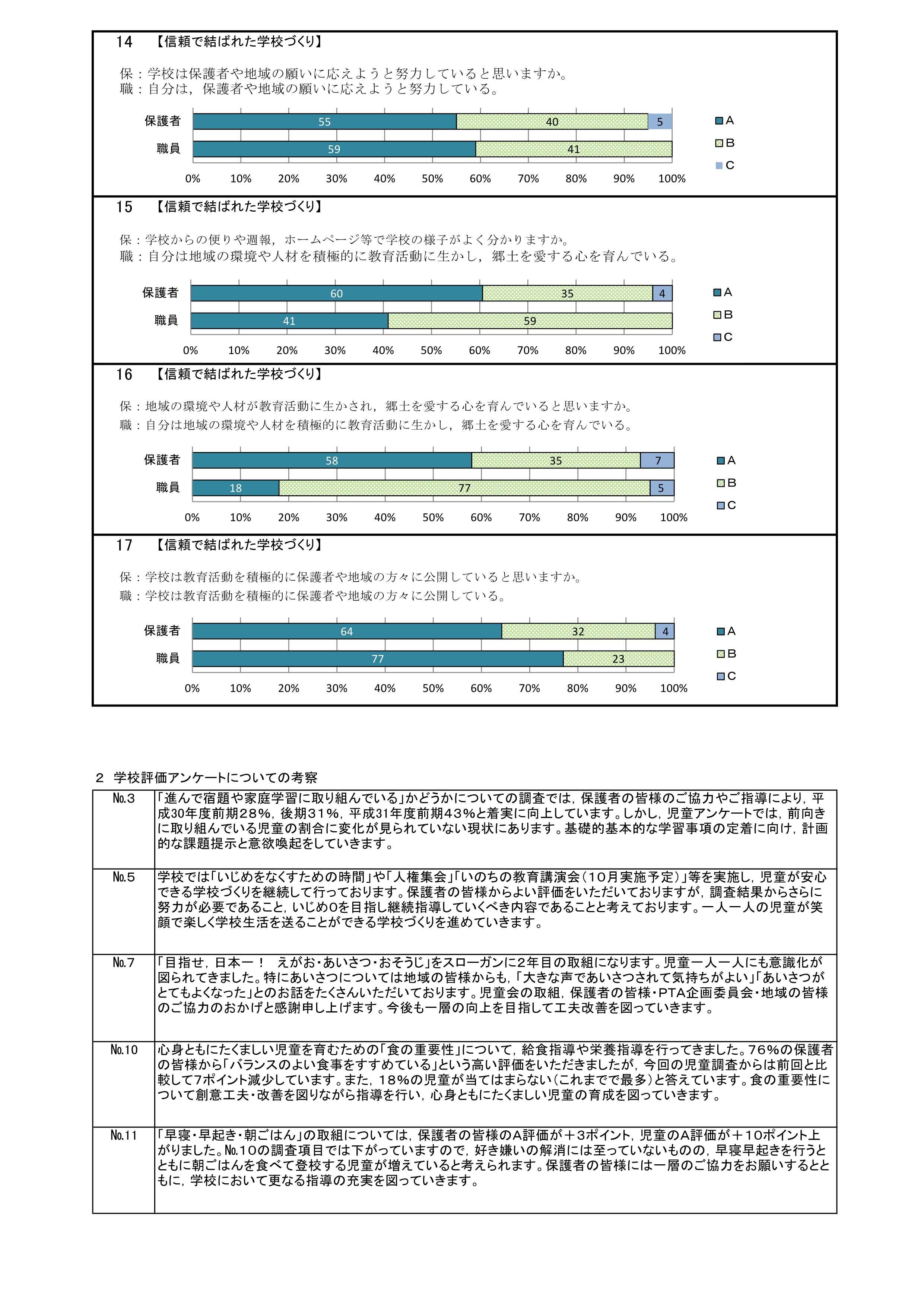 H31潮来小学校評価 全集計・グラフ_前期_3